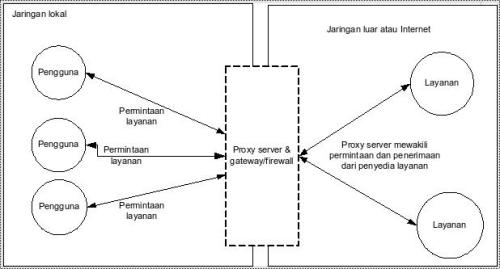 Posisi dan fungsi dari proxy server